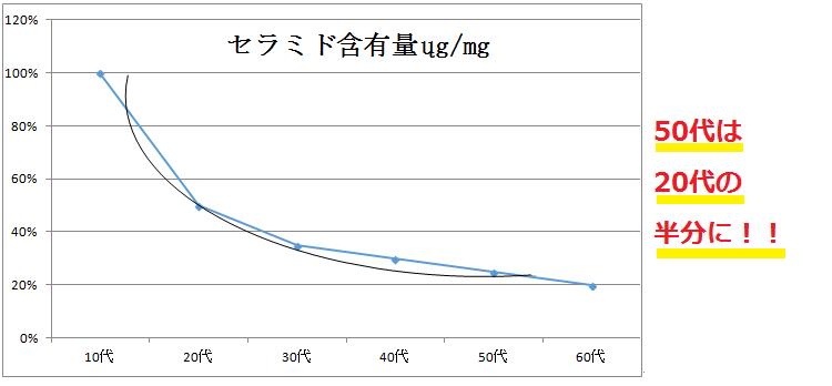 セラミド含有量の年齢別推移